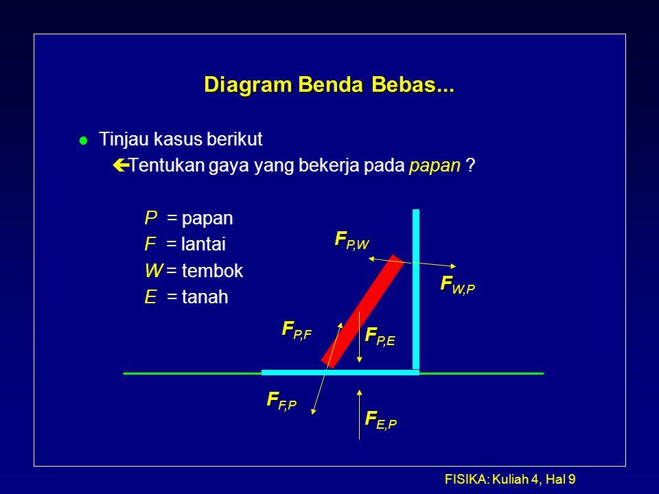 Kuliah 5 dinamika lanjutan ppt download 9 diagram ccuart Choice Image