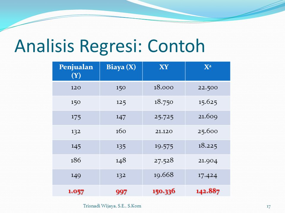 Analisis Regresi: Contoh