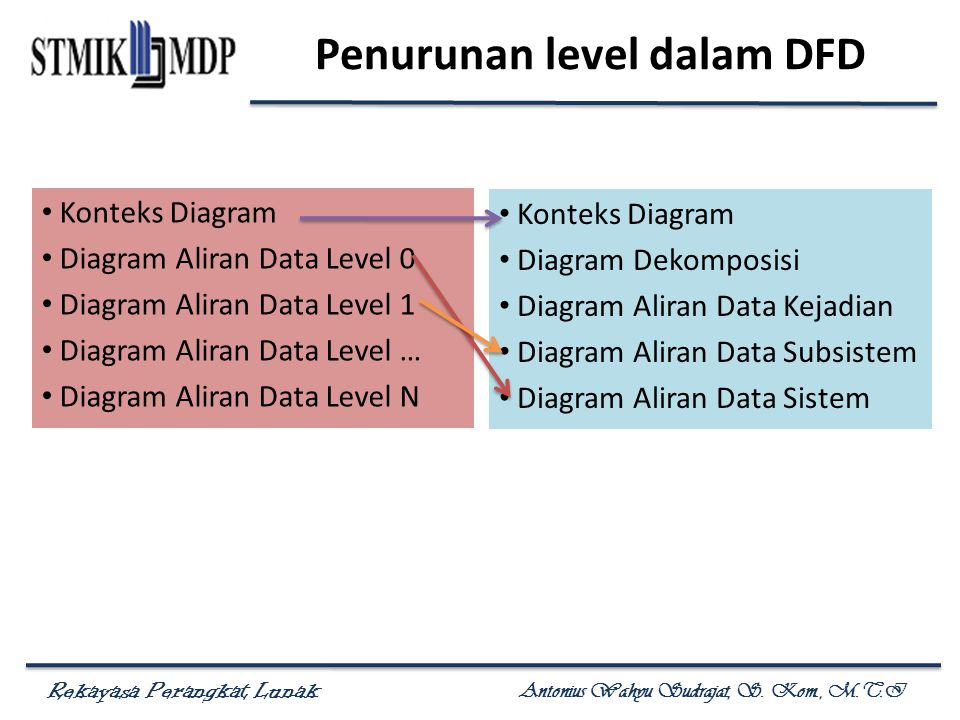 Pemodelan proses menggunakan data flow diagram dfd ppt download diagram aliran data sistem penurunan level dalam dfd ccuart Gallery