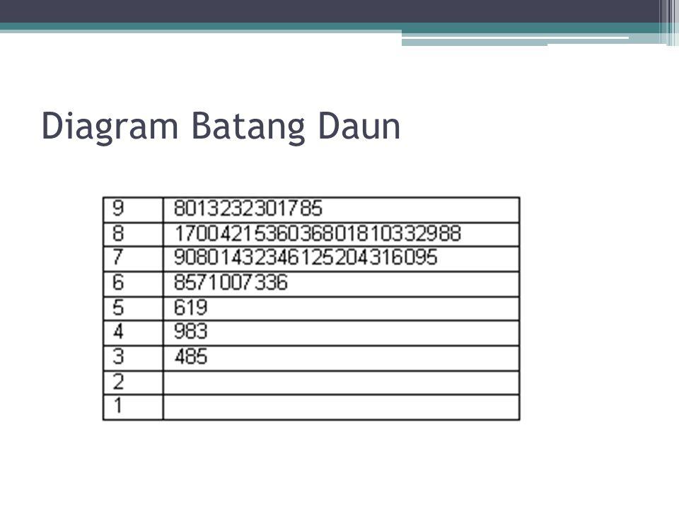Bab 1 distribusi frekuensi ppt download 8 diagram batang daun ccuart Image collections