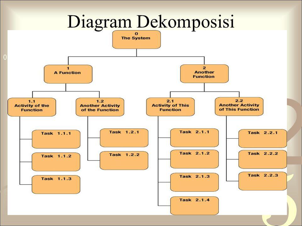 Bentuk data flow diagram dfd ppt download 4 diagram dekomposisi ccuart Images