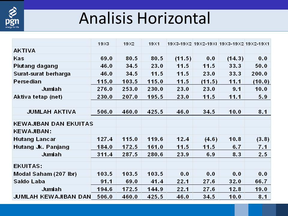 Ca Review Pelaporan Korporat Pertemuan 12 Analisis Laporan Keuangan Ppt Download
