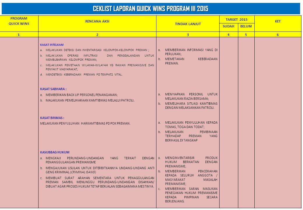Ceklist Laporan Quick Wins Program Iii Ppt Download