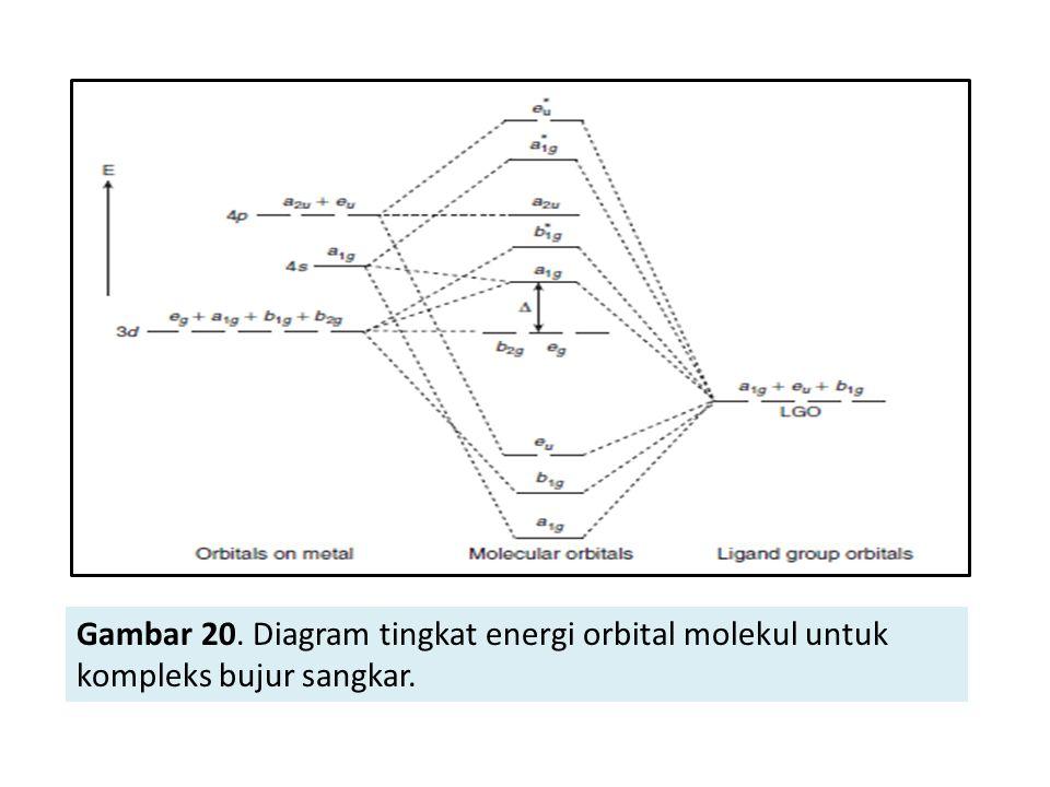 Medan ligan dan teori orbital molekul ppt download diagram tingkat energi orbital molekul untuk kompleks bujur sangkar ccuart Gallery