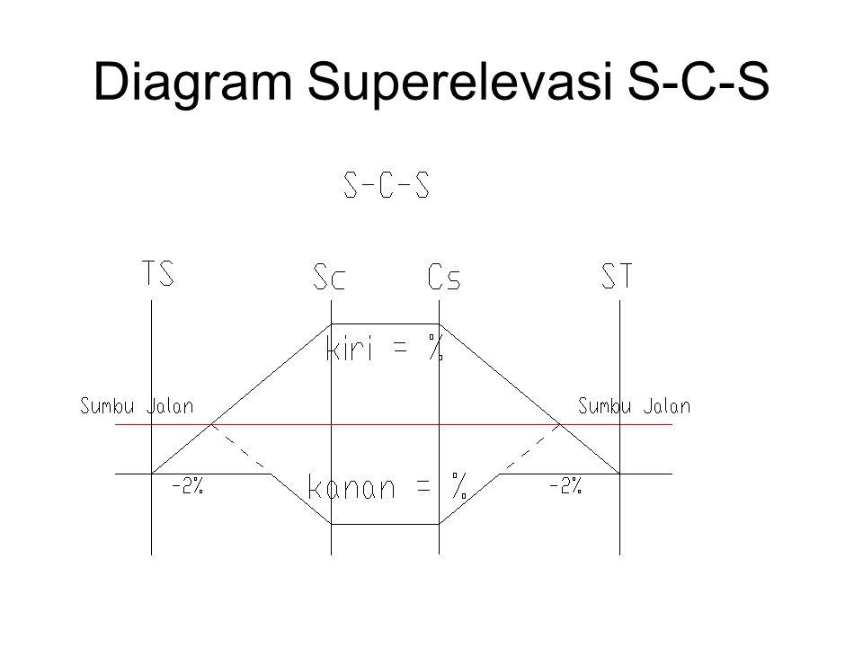 Diagram superelevasi jalan diy wiring diagrams pemilihan jenis lengkung geometrik jalan ppt download rh slideplayer info ccuart Images