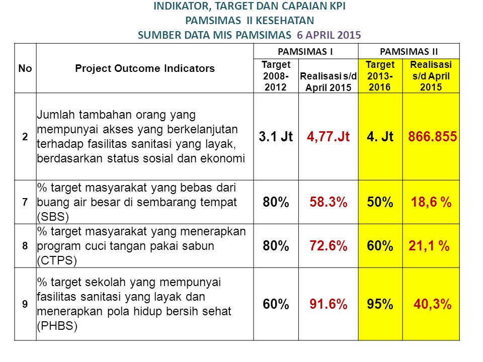 Project Outcome Indicators