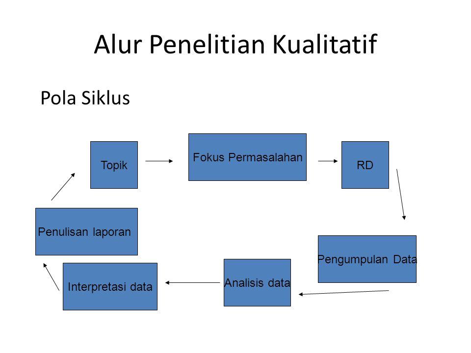 Pengertian filosofi penelitian kualitatif ppt download alur penelitian kualitatif ccuart Images