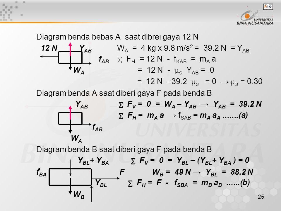 Pertemuan dinamika partikel ppt download 25 diagram ccuart Gallery