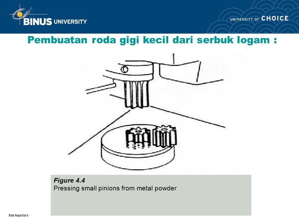 Metalurgi serbuk pertemuan 4 ppt download 12 pembuatan roda gigi ccuart Gallery