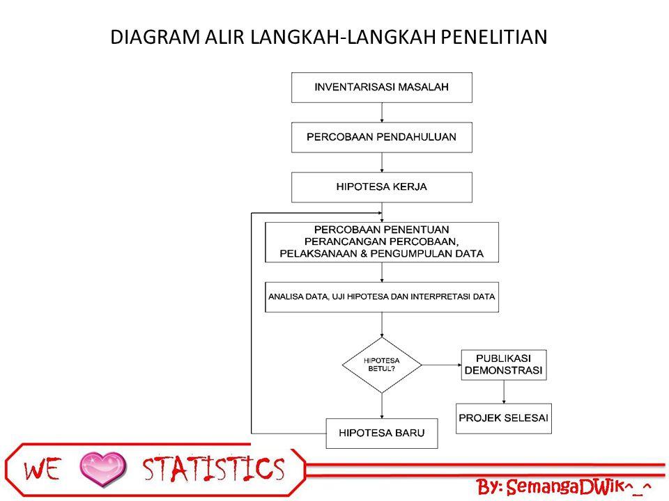 3 rancangan acak lengkap ppt download 4 diagram alir langkah langkah penelitian ccuart Image collections