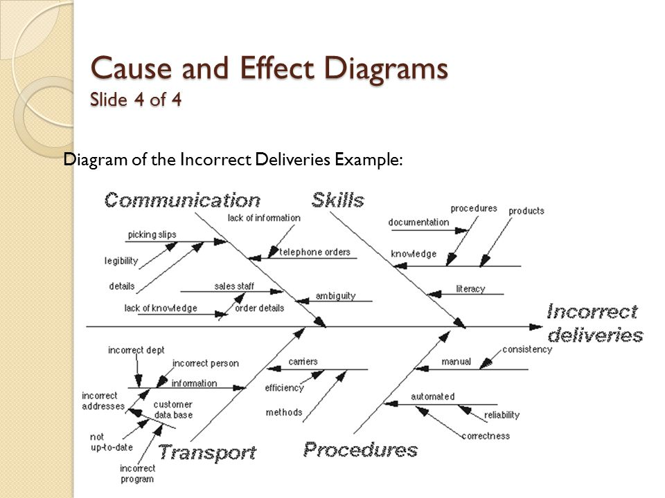 Problem solving operation analisis tools ppt download cause and effect diagrams slide 4 of 4 ccuart Choice Image