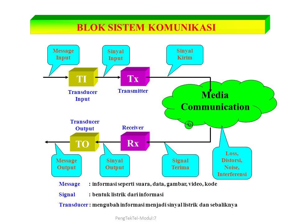 Pengenalan teknik telekomunikasi modul 07 transmisi ppt download 2 loss distorsi noise interferensi blok sistem komunikasi ccuart Gallery