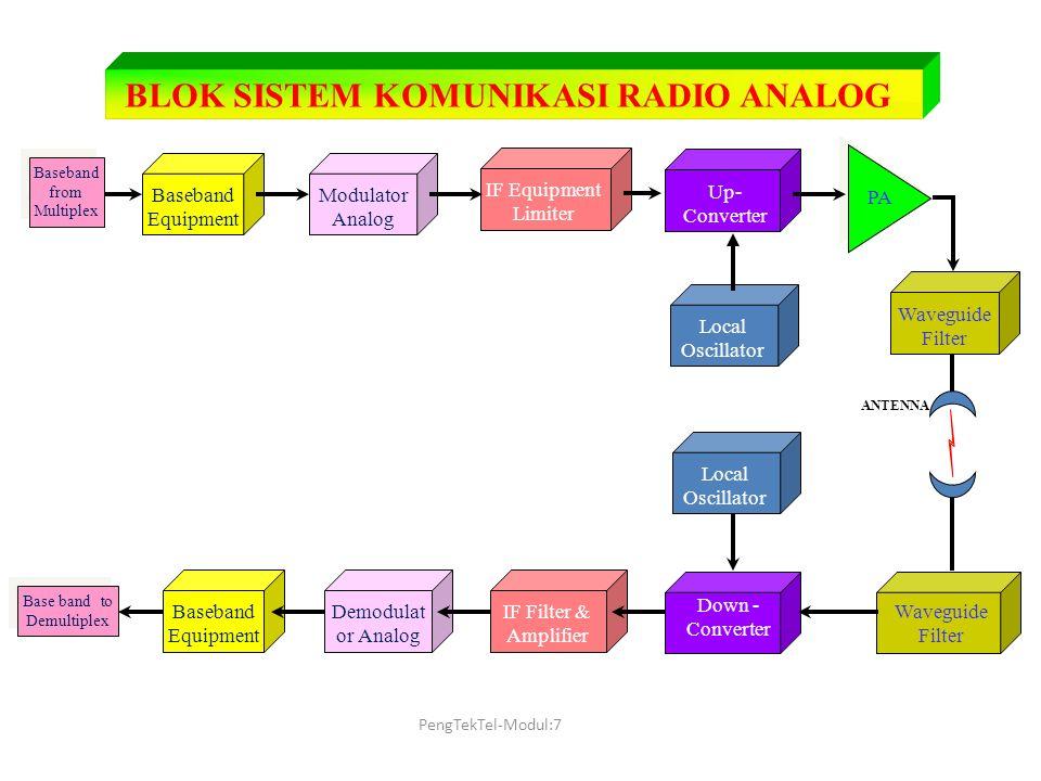 Pengenalan teknik telekomunikasi modul 07 transmisi ppt download blok sistem komunikasi radio analog ccuart Choice Image