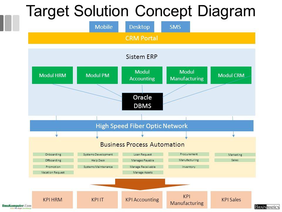 Solution Concept Diagram Adalah Empat Stanito Com